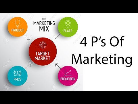 4 P's of Marketing| Marketing Mix |Philip Kotler |Product-Price-Place-Promotion| Hindi