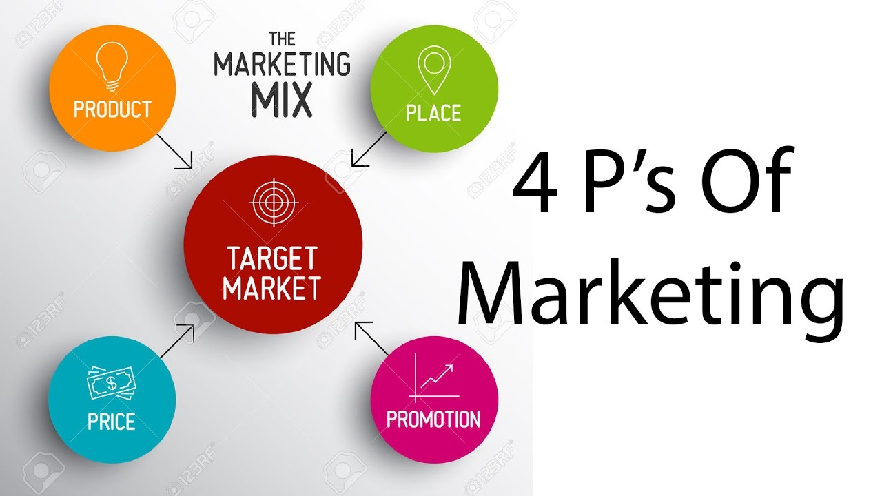 ford marketing mix 4p s Do you have an accurate and well thought out marketing mix strategy studies have shown that a well planned strategy can multiply profits almost infinitely.