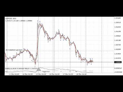 How to grow my forex account