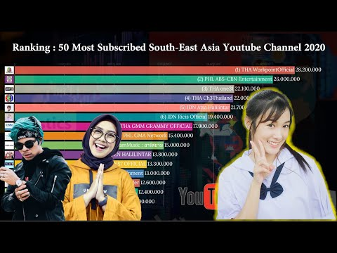 Ranking : 50 Most Subscribed Youtube Channel In Southeast ASIA 2020