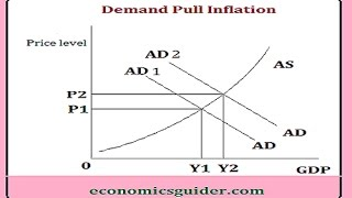 inflation and cost push factor