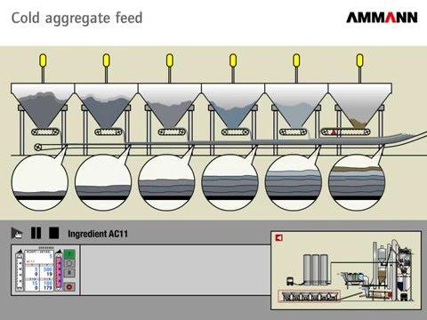 Схема работы АБЗ Ammann / Asphalt Mixing Plant