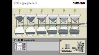 Схема работы АБЗ Ammann / Asphalt Mixing Plant(, 2013-08-15T15:07:33.000Z)