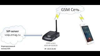 Как настроить переадресацию SIP звонков на мобильный GSM телефон