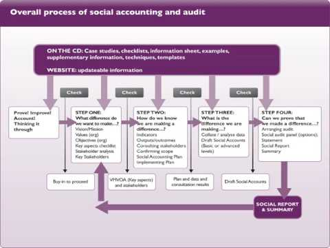 audit and accountability policy and procedures Establishing an effective compliance program: specific policies and procedures to provide detailed to those with the ultimate accountability for.