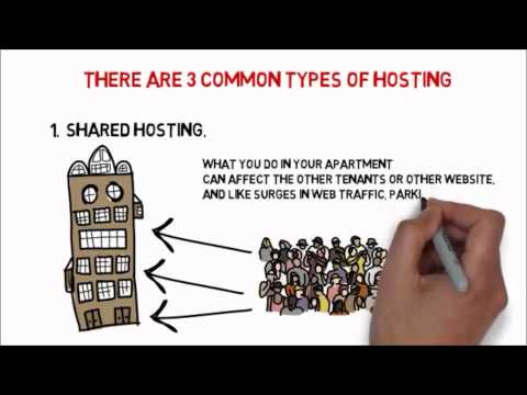 What is Hosting? The difference between Shared, VPS and Dedicated Hosting