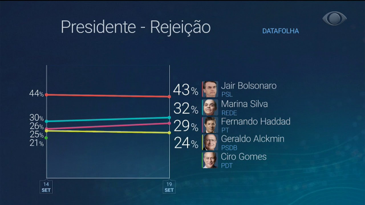 Resultado de imagem para bolsonaro segue lider co haddad em segundo