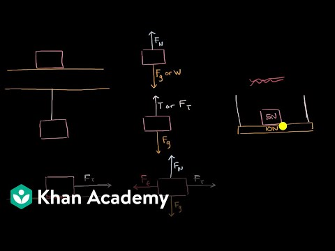 Types of forces and free body diagrams | AP Physics 1 | Khan Academy