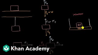 Types of forces aฑd free body diagrams | AP Physics 1 | Khan Academy