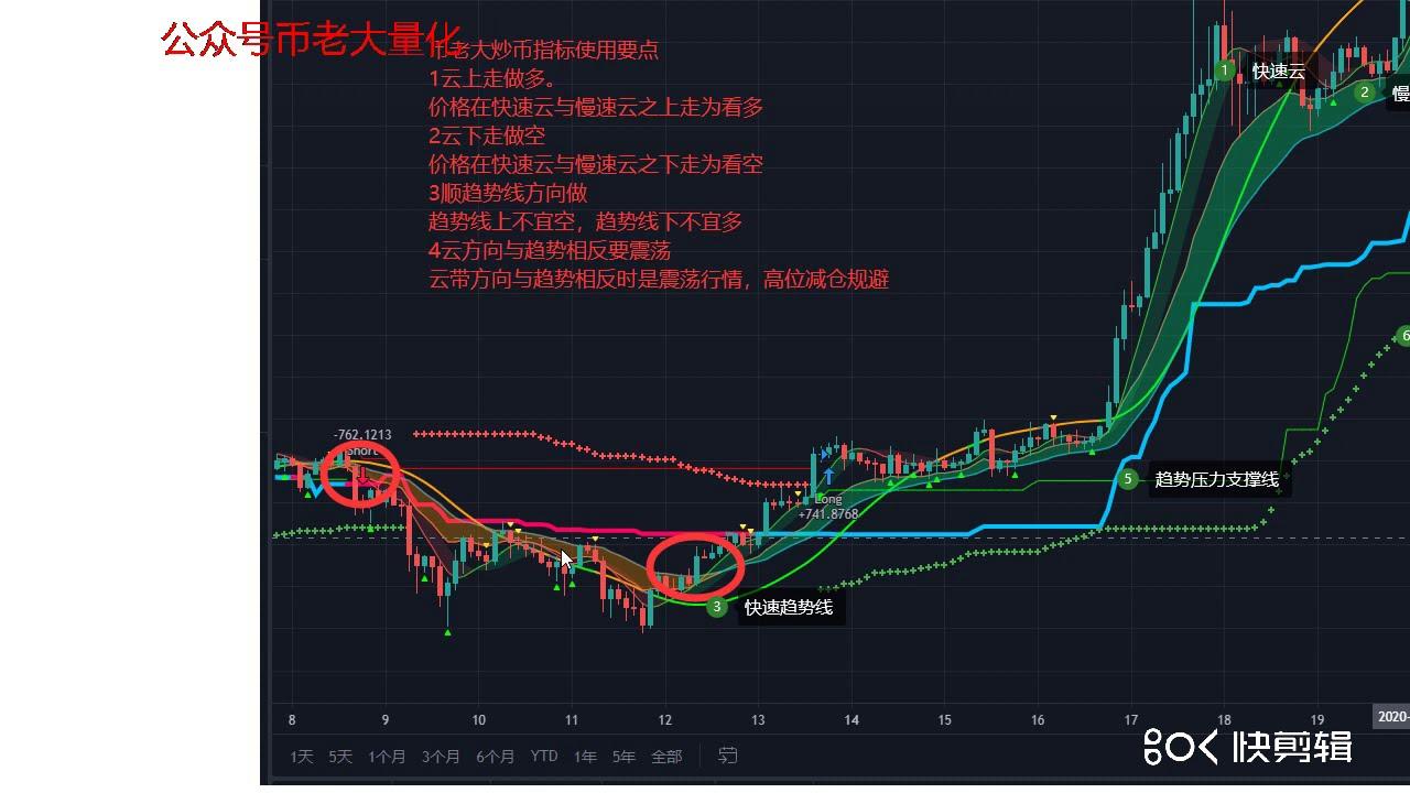 币老大量化策略炒币指标升级云带趋势策略 炒币趋势一目了然