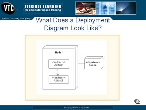 1301what A Deployment Diagram Shows Youtube