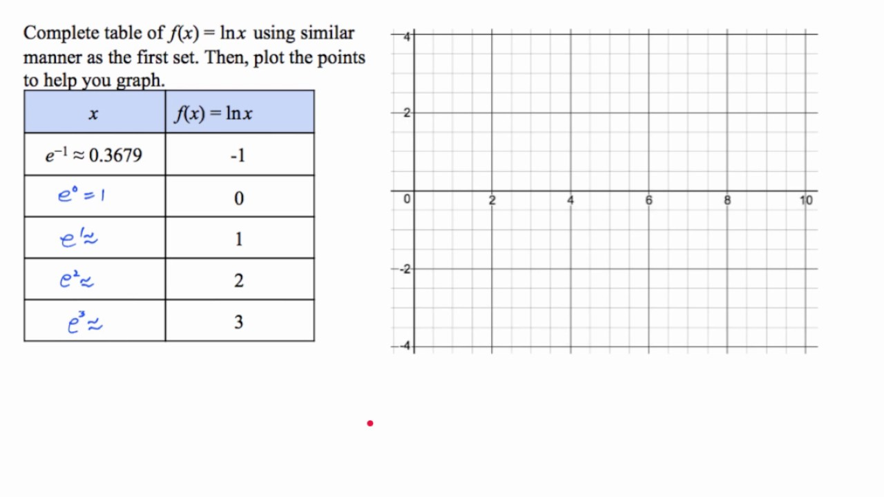 Worksheets Graphing Logarithmic Functions Worksheet alg2 15 2 graphing logarithmic functions youtube functions