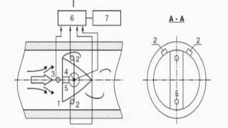 Принцип действия вихревых расходомеров(Про принцип действия вихревых расходомеров можете прочитать у нас на сайте http://vpu-05.ru/, 2011-12-27T18:29:44.000Z)