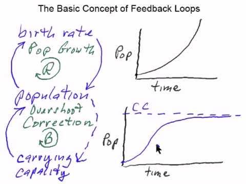 Basic feedback methods feedback concurrent and