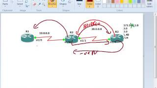 CCNP OSPF in Hindi Part-1