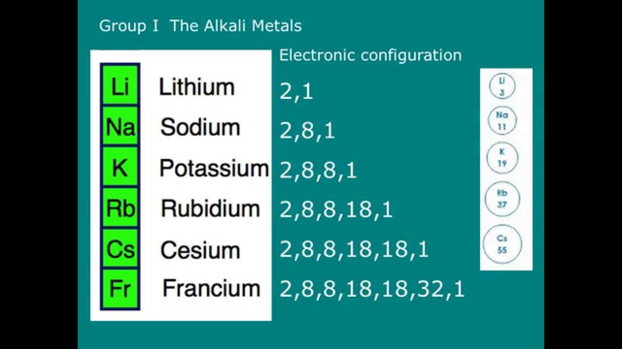 What Are The Properties Of Group  Alkali Metals
