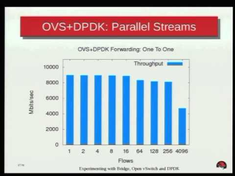 Flavio Leitner - Experimenting with Bridge, Open vSwitch and DPDK