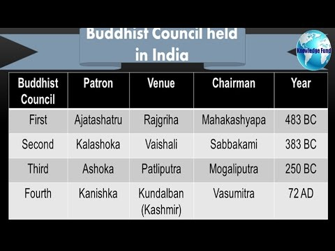 GK Tricks Buddhist Council held in India for Competitive Exam in hindi