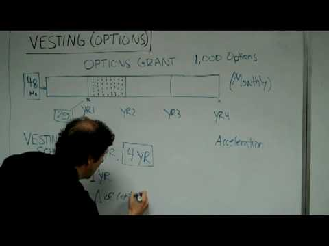 Vesting (Options)