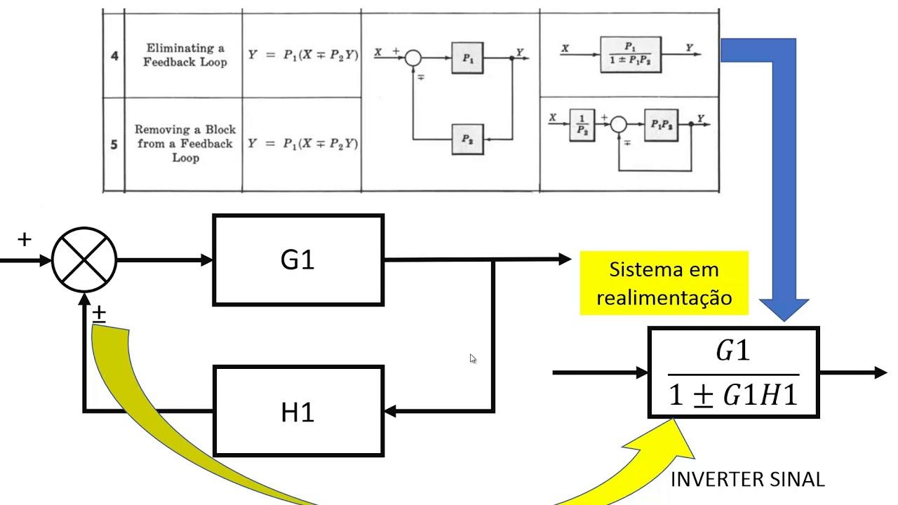 1  3 -  U00c1lgebra De Diagramas De Blocos Regras 1 A 5