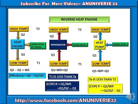 difference between heat engine refrigerator heat pump