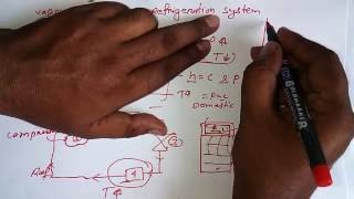 VCRS Cycle Concept- RAC Tutorial- 5