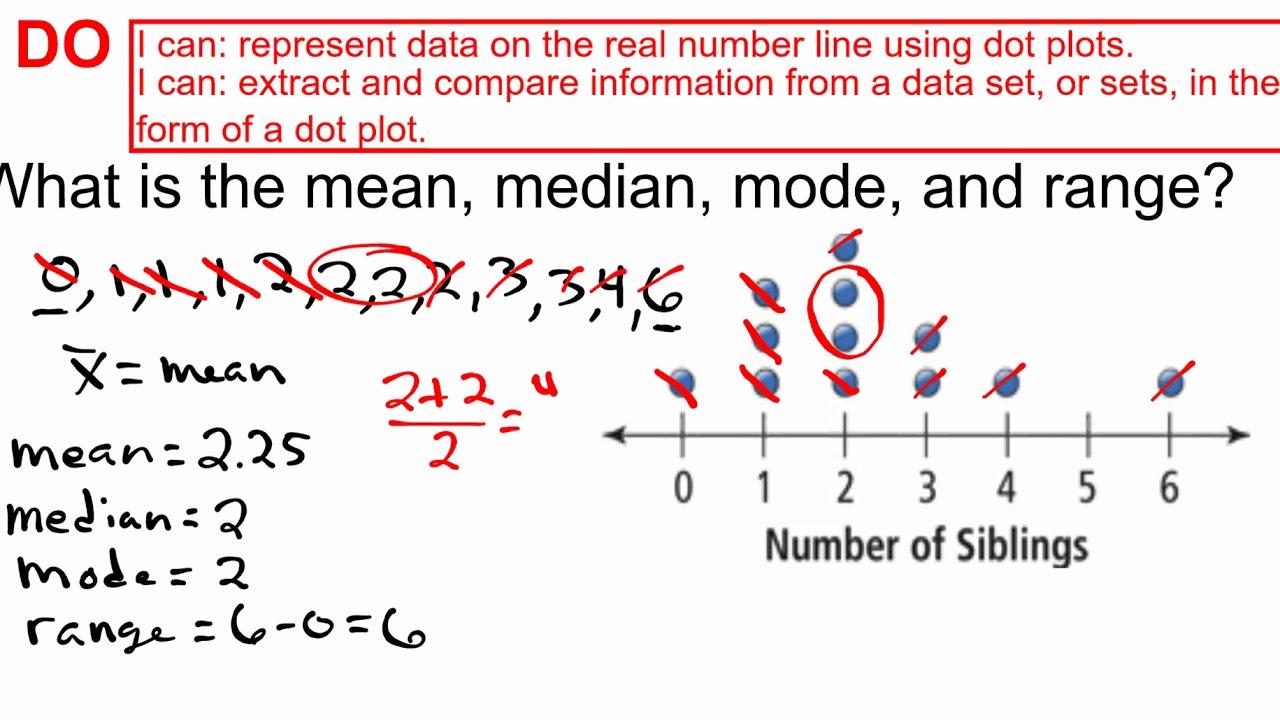 medium resolution of Dot Plots - Mean