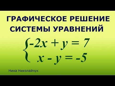 Как решать уравнения графическим способом