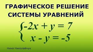 Решение системы уравнений графическим способом  #РешитьСистемуГрафически #СистемаУравнений