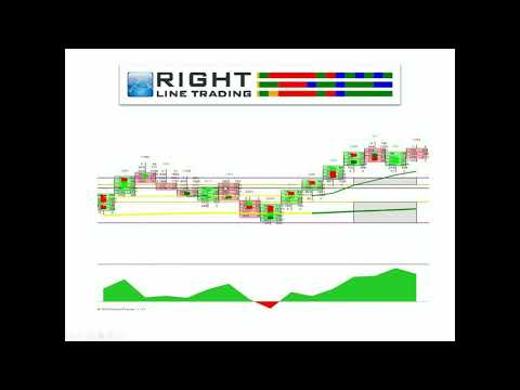 How to leverage volume into your trading with new market profile 3.0