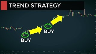 My Best Forex CFD Trading System | Trend Following Strategy