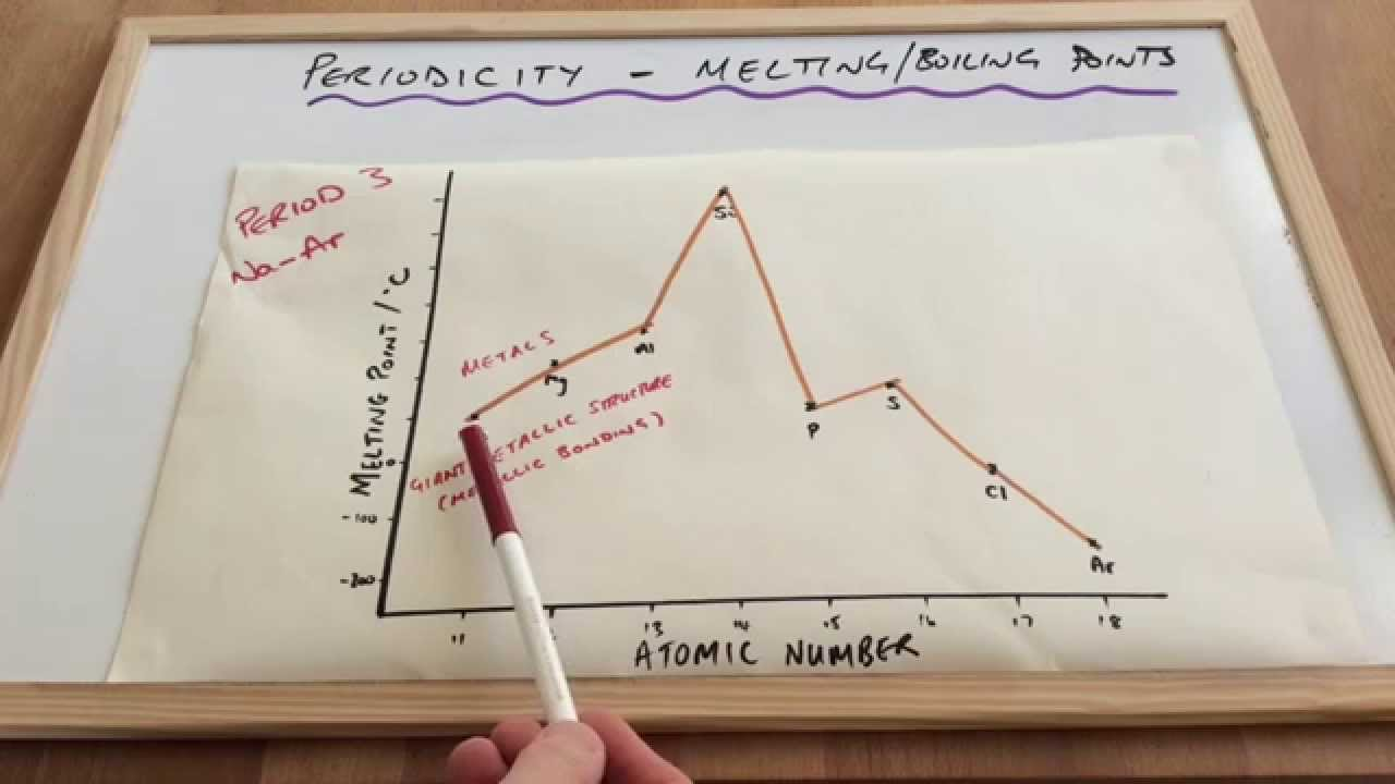 Periodic patterns in melting points across period 3 youtube urtaz Image collections