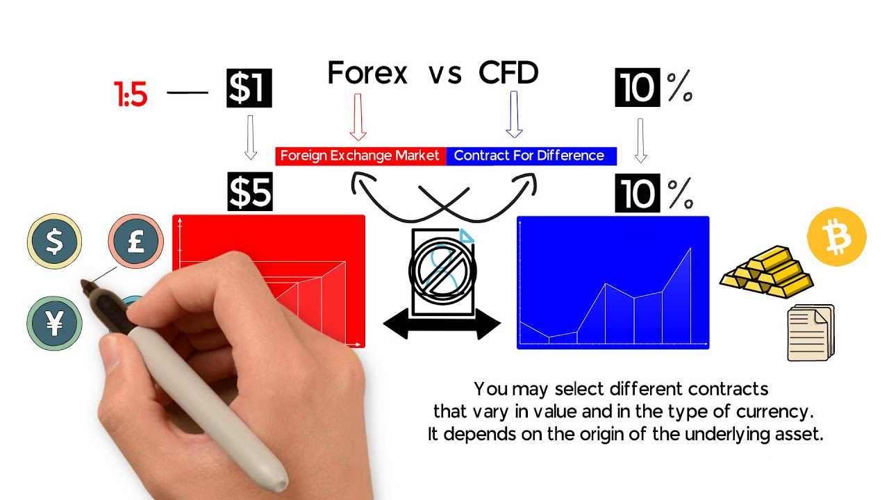 Forex vs CFDs - the difference explained - YouTube