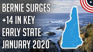 Is Bernie Becoming a Lock in New Hampshire? New 2020 Democratic Primary Poll - January 2020 Follow me on Twitter: twitter.com/PoliticFor ecast  Is Bernie Becoming a Lock in New Hampshire? New 2020 Democratic Primary Poll - January 2020 ..., From YouTubeVideos