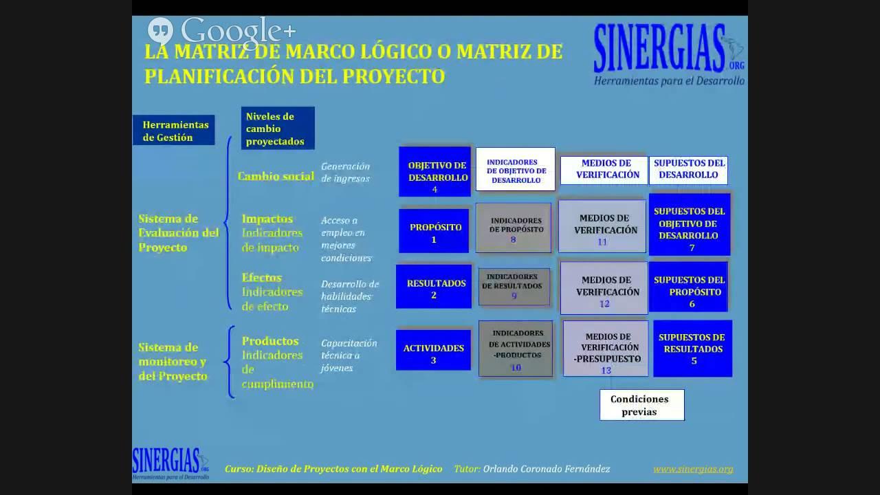 Diseño de Proyectos con el Marco Lógico dic2014ene2015(3/4) - YouTube