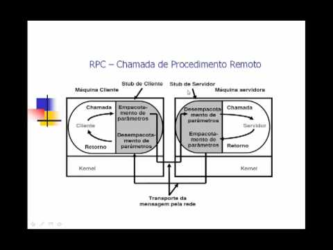 RPC - Chamada de Procedimento Remoto
