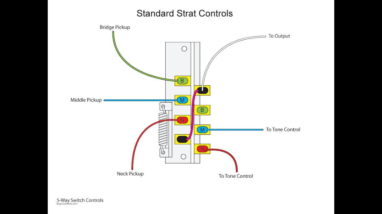 Stratocaster Wiring Diagram 5 Way Switch : The inner workings of a way switch and various wiring