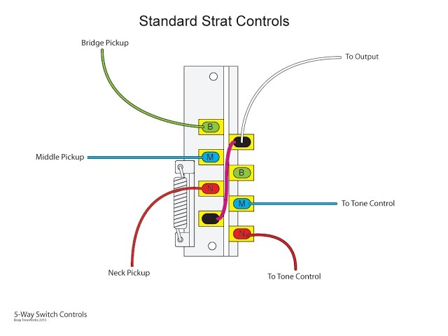 The inner workings of a 5-way switch and various wiring options