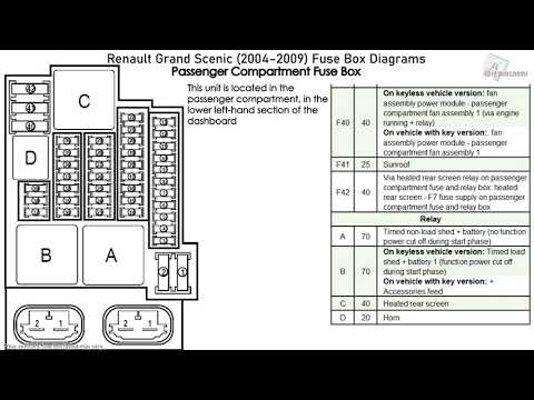 Renault Grand Scenic Fuse Box Location Wiring Diagram Inspection Inspection Consorziofiuggiturismo It
