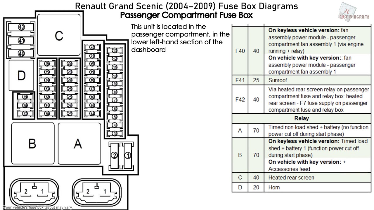 Renault Grand Scenic  2004-2009  Fuse Box Diagrams