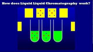 Quick Introduction To Liquid Liquid Chromatography- How Does It Work?