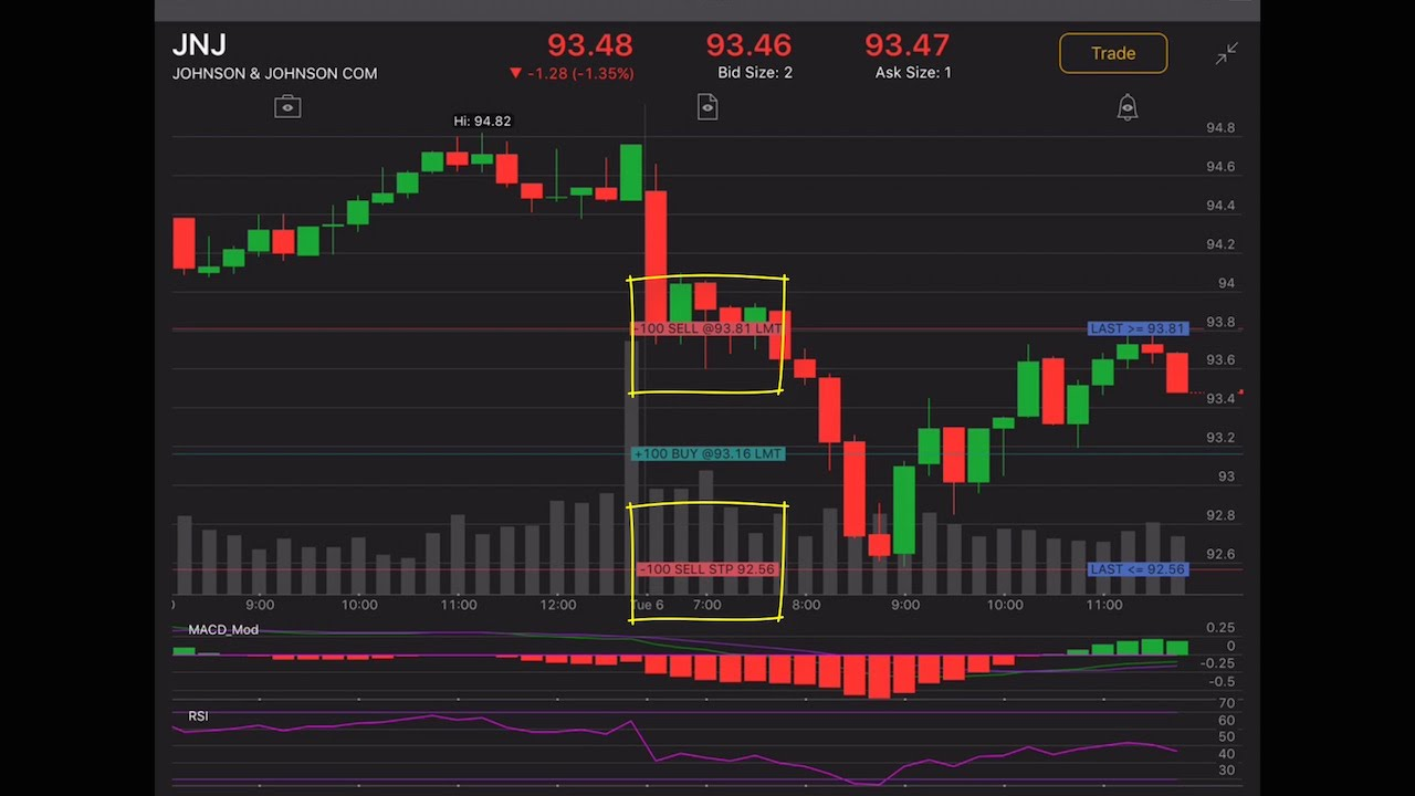 Thinkorswim Mobile Charts