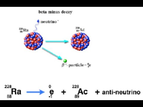 Radioactive decay explained in four minutes: from fizzics.org