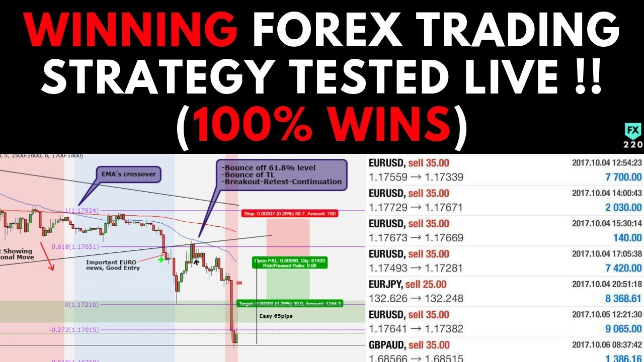 Winning forex strategies