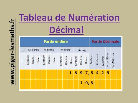 Tableau de Numération Décimale | Math 6ème