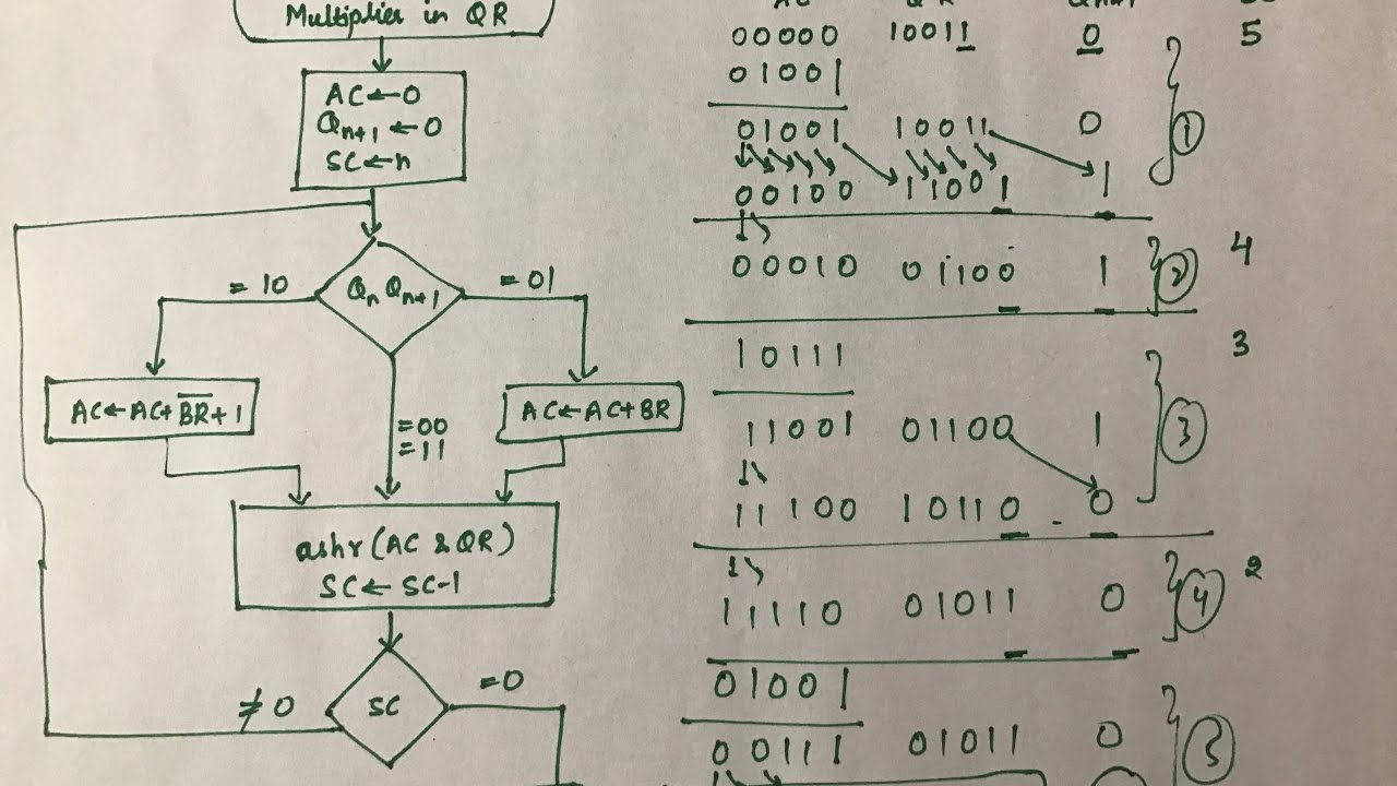 Line Drawing Algorithm Flowchart : Booth s algorithm multiplication binary arithmetic part