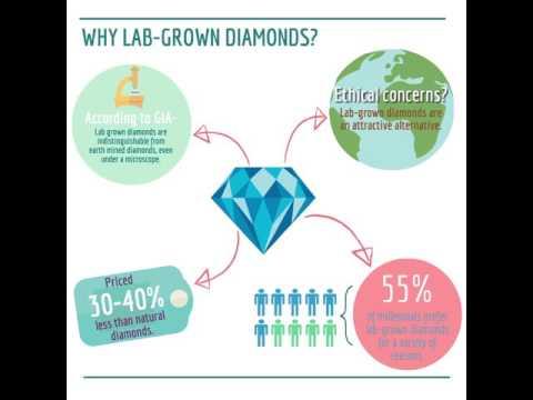 The Basics of Lab-Grown Diamonds
