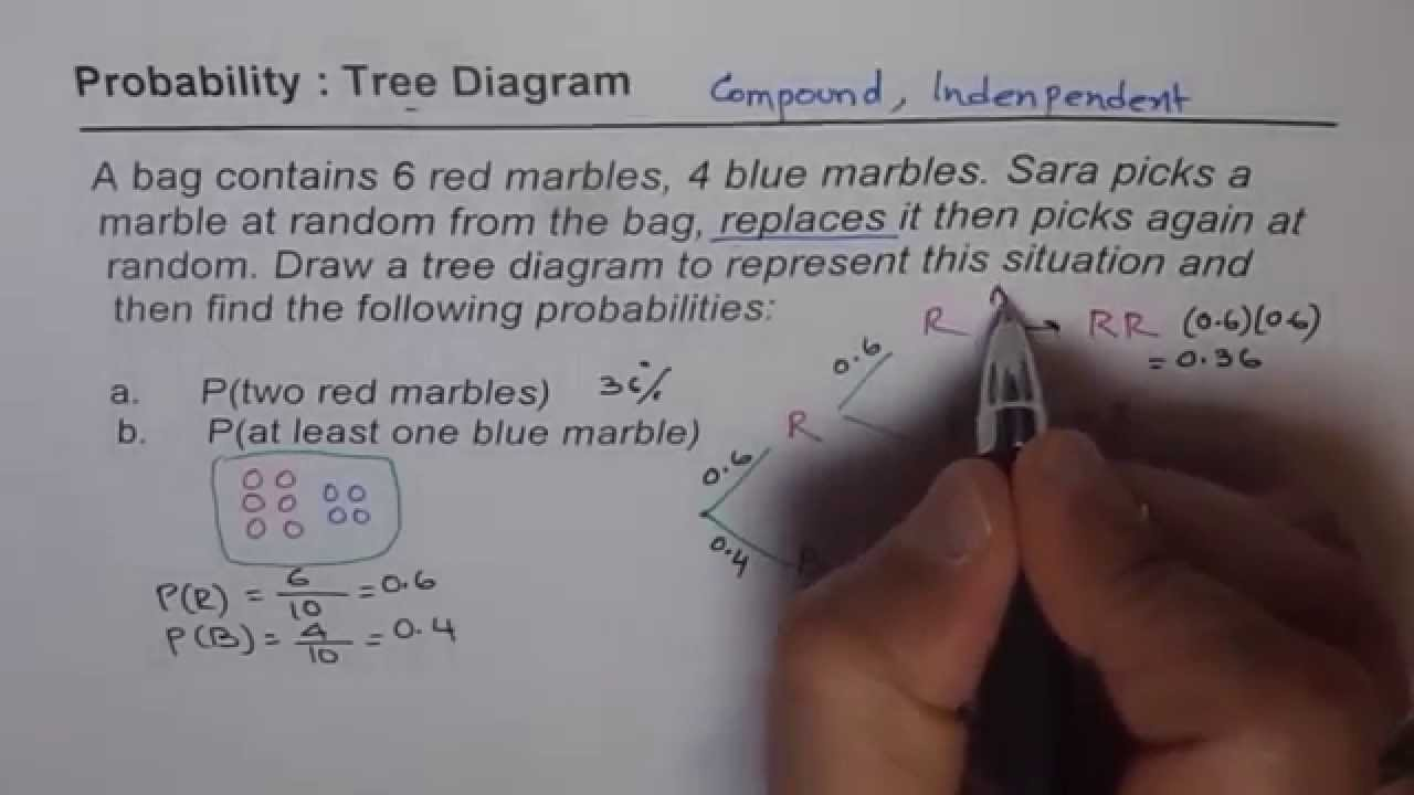 Compound independent probability with tree diagram youtube compound independent probability with tree diagram ccuart Image collections