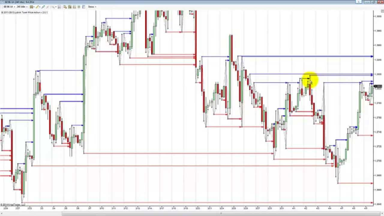 Forex swing high low indicator