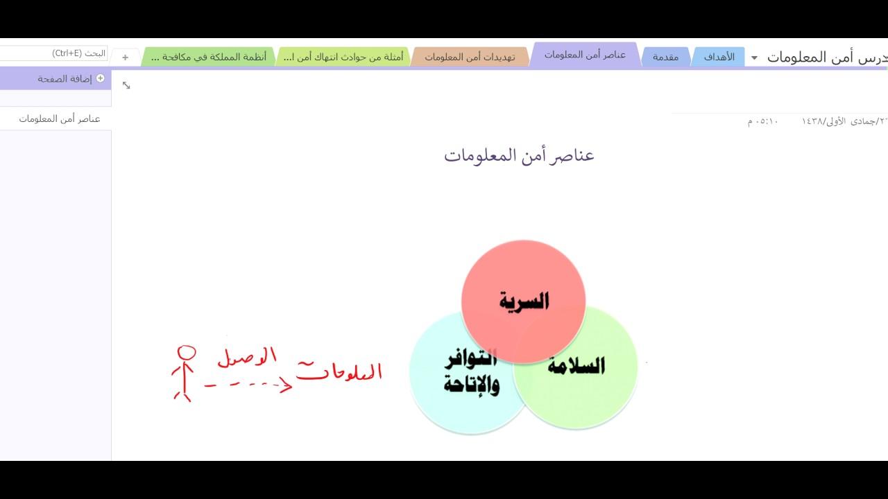 عناصر امن المعلومات Youtube